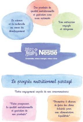 Schéma Nutrition - Site Nestle.fr